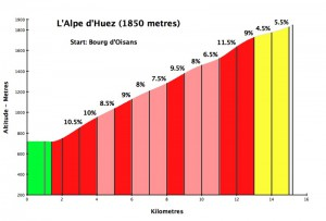 Alpe d'Huez the ascent