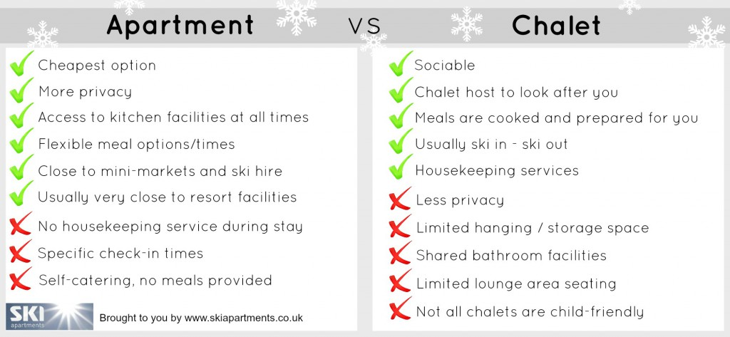 chalet vs apartment